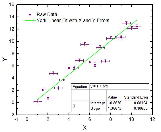 線形/多項式フィット   データ分析・グラフ作成 Origin   ライトストーン