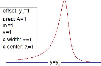 非線形フィット関数「Statistics」の関数一覧